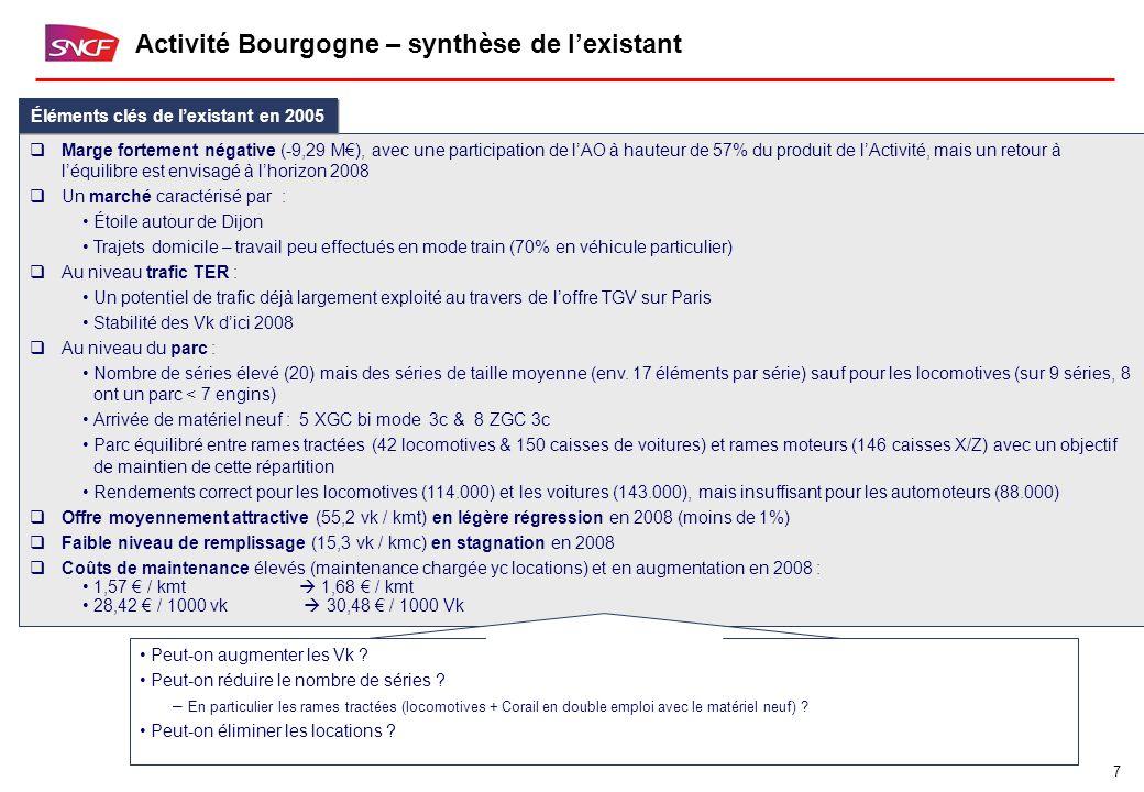 7 Activité Bourgogne – synthèse de l'existant  Marge fortement négative (-9,29 M€), avec une participation de l'AO à hauteur de 57% du produit de l'Activité, mais un retour à l'équilibre est envisagé à l'horizon 2008  Un marché caractérisé par : Étoile autour de Dijon Trajets domicile – travail peu effectués en mode train (70% en véhicule particulier)  Au niveau trafic TER : Un potentiel de trafic déjà largement exploité au travers de l'offre TGV sur Paris Stabilité des Vk d'ici 2008  Au niveau du parc : Nombre de séries élevé (20) mais des séries de taille moyenne (env.