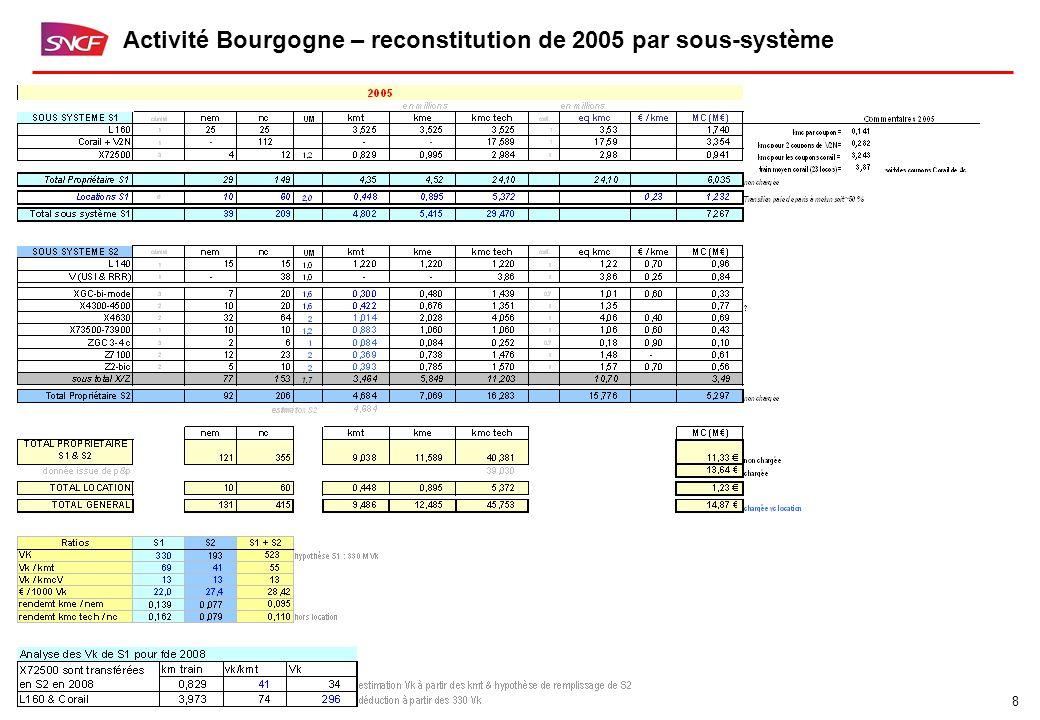 9 Activité Bourgogne – synthèse de la simulation 1.HYPOTHESES pour simulation V1 de 2008  Maintien des locations  Rationalisation du parc Radiation des 27 caisses de corail et L160 associées, radiation des DEV-UIC et des X4300-X4500 (32 engins) et des Z100 Transfert de la charge sur les BGC de S2 des X72500 de S1, du parc radié Arrivée de matériel neuf 5 XGC bi mode 3c 8 ZGC 3c  Augmentation de l'attractivité :  objectif entre 70 vk / kmt et 75 vk / kmt sur les systèmes denses : Dijon – Paris & Dijon – Lyon  Objectif autour de 45 vk / kmt sur les systèmes moins denses  Densification du neuf Premières orientations 2.RESULTATS  € / kmt en légère amélioration (- 7%)  € / 1000 vk inférieur à celui de 2005 (<28€/1000 vk) et en diminution de - 10%  Remplissage en légère augmentation (+1%)  Diminution du parc (yc équivalent caisses location) d'environ 10% 3.POINTS NECESSITANT UNE EXPERTISE SNCF ?Validité des 60 caisses équivalent de la location ?Peut-on radier davantage de rames tractées ?Validité des coûts M