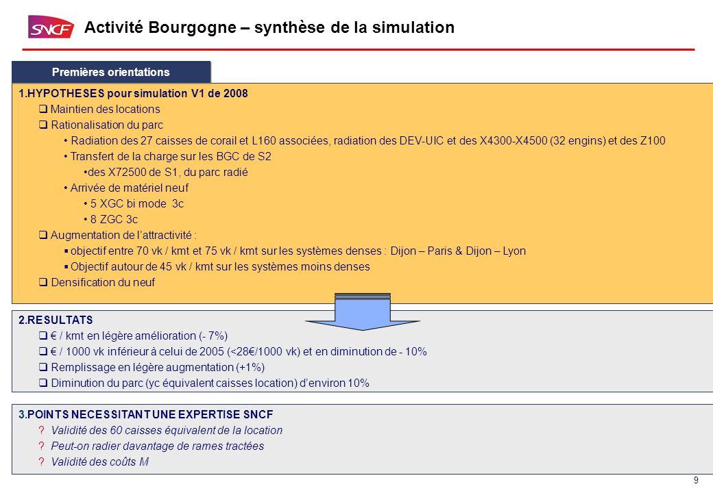 9 Activité Bourgogne – synthèse de la simulation 1.HYPOTHESES pour simulation V1 de 2008  Maintien des locations  Rationalisation du parc Radiation des 27 caisses de corail et L160 associées, radiation des DEV-UIC et des X4300-X4500 (32 engins) et des Z100 Transfert de la charge sur les BGC de S2 des X72500 de S1, du parc radié Arrivée de matériel neuf 5 XGC bi mode 3c 8 ZGC 3c  Augmentation de l'attractivité :  objectif entre 70 vk / kmt et 75 vk / kmt sur les systèmes denses : Dijon – Paris & Dijon – Lyon  Objectif autour de 45 vk / kmt sur les systèmes moins denses  Densification du neuf Premières orientations 2.RESULTATS  € / kmt en légère amélioration (- 7%)  € / 1000 vk inférieur à celui de 2005 (<28€/1000 vk) et en diminution de - 10%  Remplissage en légère augmentation (+1%)  Diminution du parc (yc équivalent caisses location) d'environ 10% 3.POINTS NECESSITANT UNE EXPERTISE SNCF Validité des 60 caisses équivalent de la location Peut-on radier davantage de rames tractées Validité des coûts M
