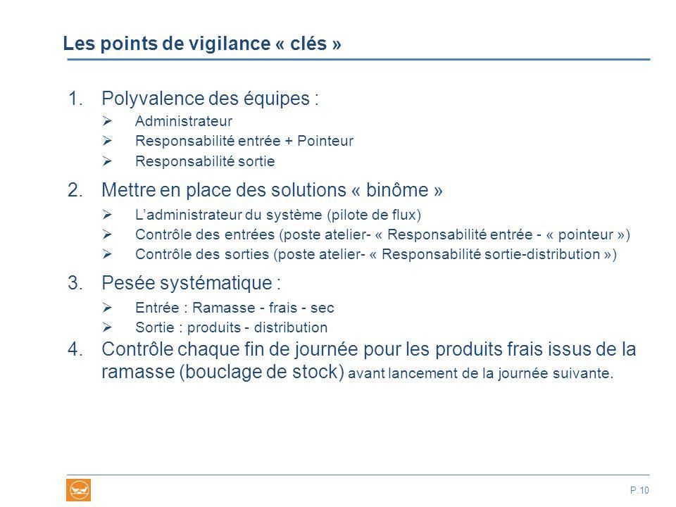 Les points de vigilance « clés » P.10 1.Polyvalence des équipes :  Administrateur  Responsabilité entrée + Pointeur  Responsabilité sortie 2.Mettre