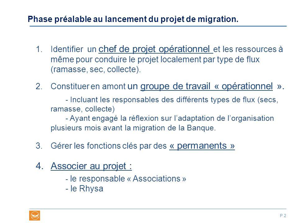 Une équipe de Projet structurée et orientée « organisation »… Président BA… Chef de Projet resp migration Resp Gestion Sec Resp Gestion Ramasse Resp Gestion Collecte Administrateur du système