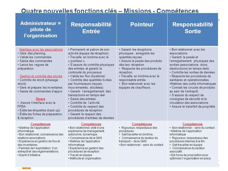 P.9 Quatre nouvelles fonctions clés – Missions - Compétences Administrateur = pilote de l'organisation Responsabilité Entrée PointeurResponsabilité So