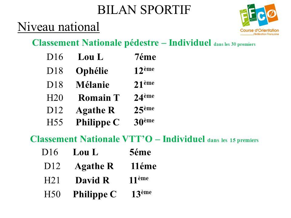 Niveau national Classement Nationale pédestre – Individuel dans les 30 premiers D16 Lou L 7éme D18Ophélie12 ème D18Mélanie21 ème H20 Romain T24 ème D1