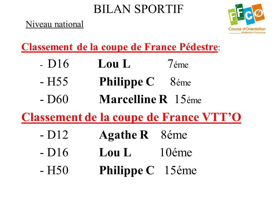 BILAN SPORTIF Classement de la coupe de France Pédestre : - D16 Lou L 7 éme - H55 Philippe C 8 éme - D60 Marcelline R 15 éme Classement de la coupe de