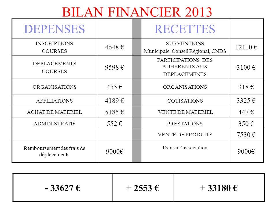 BILAN FINANCIER 2013 DEPENSESRECETTES INSCRIPTIONS COURSES 4648 € SUBVENTIONS Municipale, Conseil Régional, CNDS 12110 € DEPLACEMENTS COURSES 9598 € P
