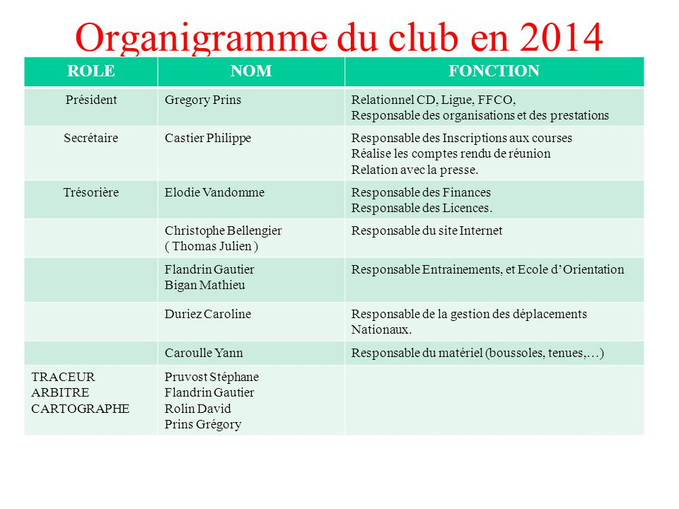 Organigramme du club en 2014 ROLENOMFONCTION PrésidentGregory PrinsRelationnel CD, Ligue, FFCO, Responsable des organisations et des prestations Secré