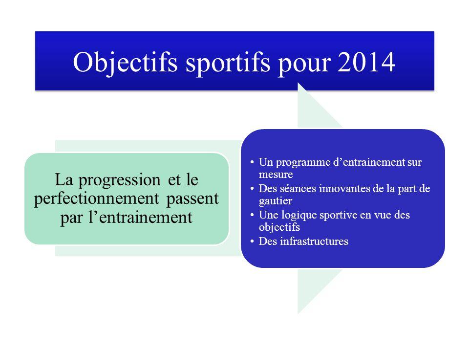 Objectifs sportifs pour 2014 La progression et le perfectionnement passent par l'entrainement Un programme d'entrainement sur mesure Des séances innov