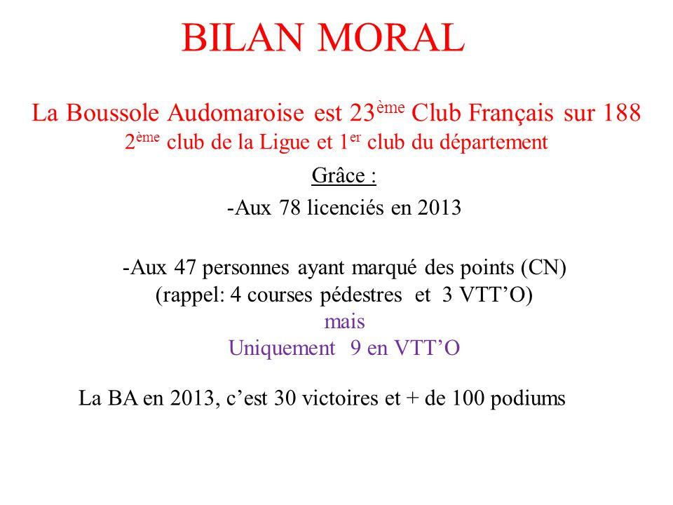 BILAN MORAL Grâce : -Aux 78 licenciés en 2013 -Aux 47 personnes ayant marqué des points (CN) (rappel: 4 courses pédestres et 3 VTT'O) mais Uniquement