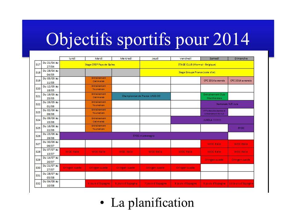 Objectifs sportifs pour 2014 La planification