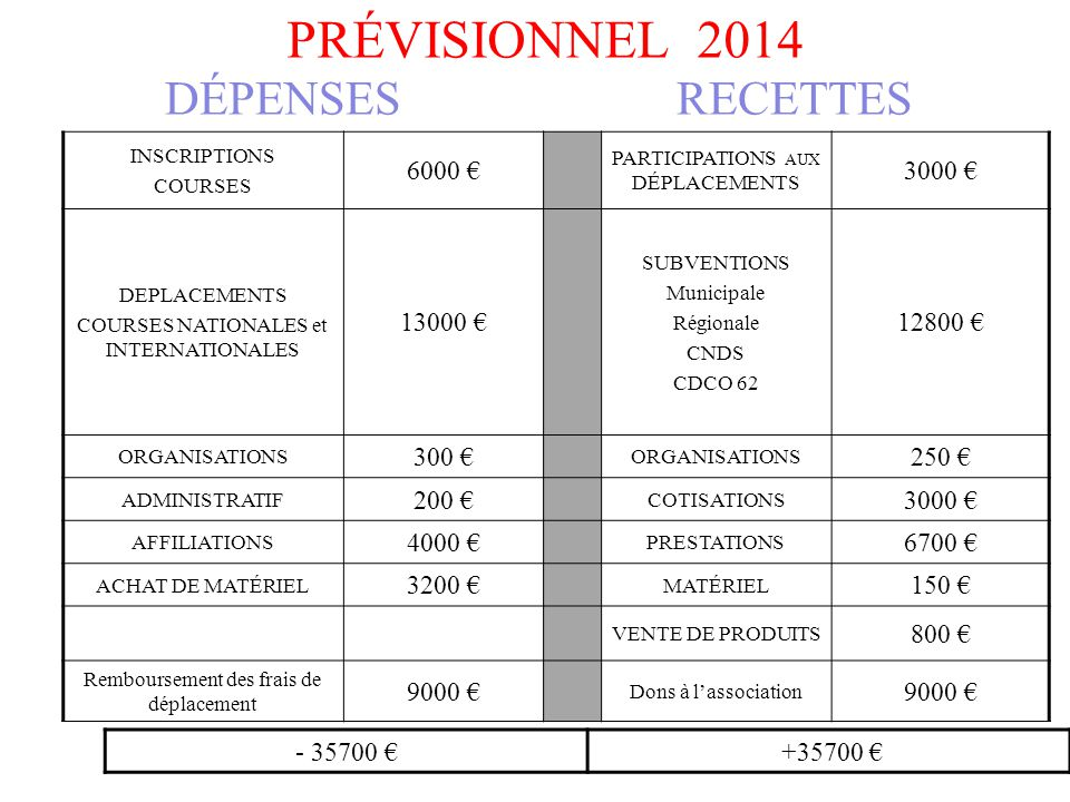 PRÉVISIONNEL 2014 INSCRIPTIONS COURSES 6000 € PARTICIPATIONS AUX DÉPLACEMENTS 3000 € DEPLACEMENTS COURSES NATIONALES et INTERNATIONALES 13000 € SUBVEN