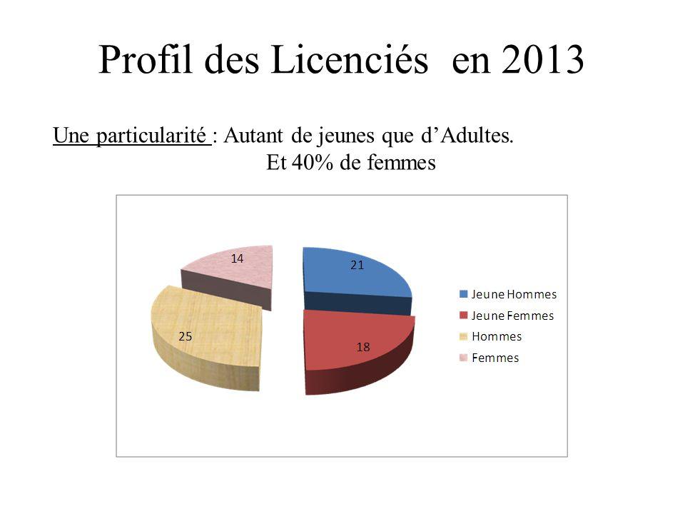 Profil des Licenciés en 2013 Une particularité : Autant de jeunes que d'Adultes. Et 40% de femmes