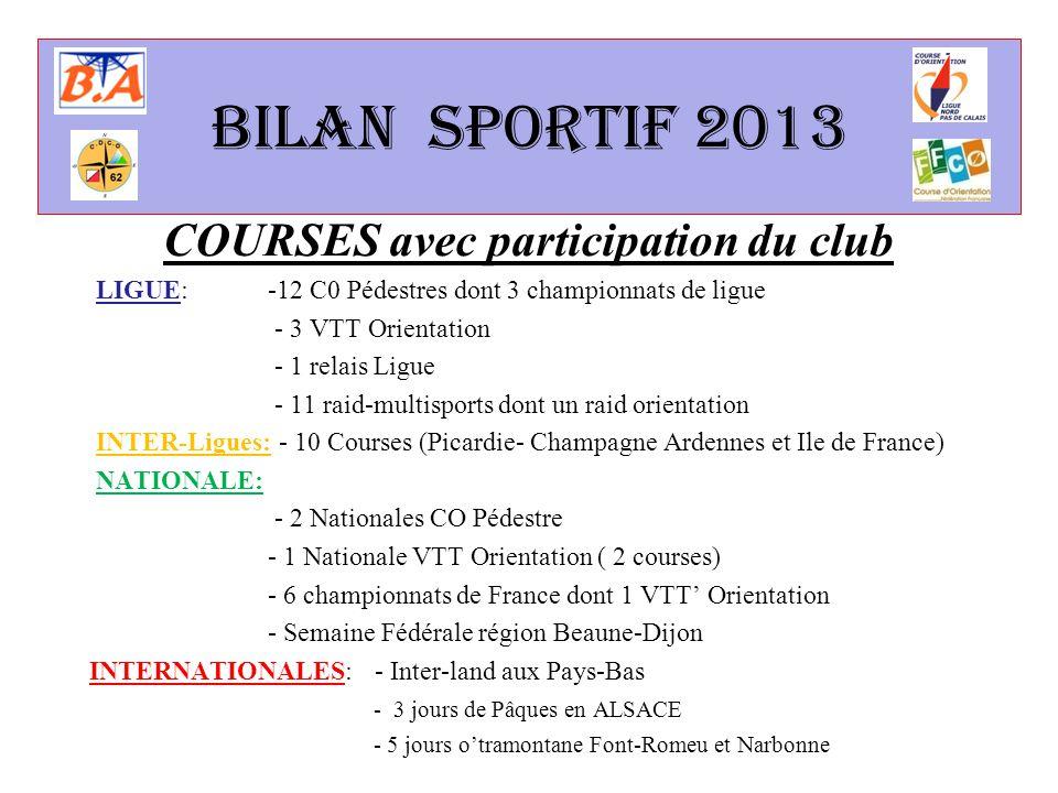Niveau régional 3 organisations club Championnat de ligue de moyenne distance à Bruay Vtt orientation à Verquigneul Championnat régional de nuit à Clairmarais Coupe de la Ligue 2013 le club est le  le 1 er club du Pas-de-Calais  le 2 ème club de la Ligue Nord-Pas-de-Calais  et a obtenu 12 podiums individuels D12Agathe ROLIN D16Lou LENOBLE H35 Gregory PRINS H55Philippe Castier 67 coureurs de la BA sont classés et ont participé à au moins une course de la ligue.