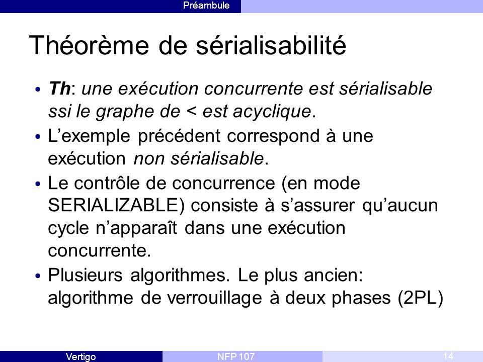 Préambule NFP 107Vertigo Théorème de sérialisabilité Th: une exécution concurrente est sérialisable ssi le graphe de < est acyclique.