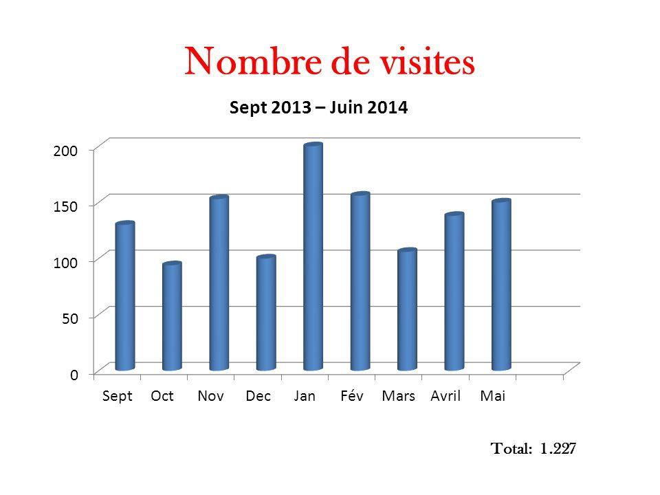 Nombre de visites Total: 1.227