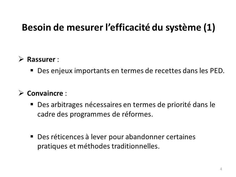 Besoin de mesurer l'efficacité du système (1)  Rassurer :  Des enjeux importants en termes de recettes dans les PED.