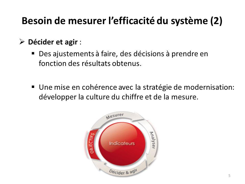 Besoin de mesurer l'efficacité du système (2)  Décider et agir :  Des ajustements à faire, des décisions à prendre en fonction des résultats obtenus.