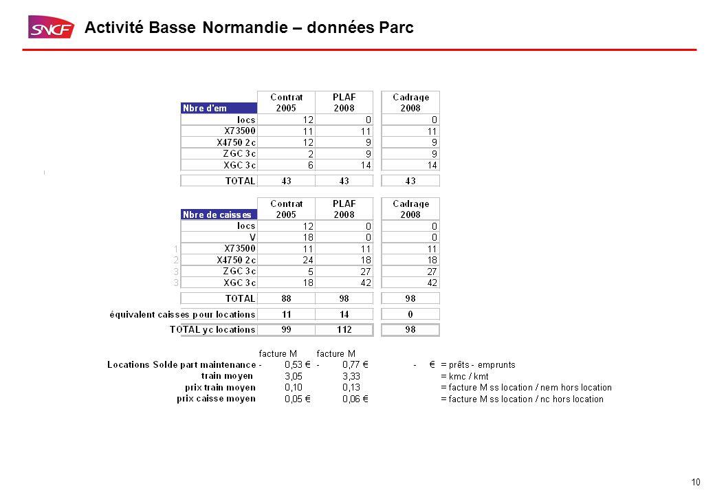 10 Activité Basse Normandie – données Parc