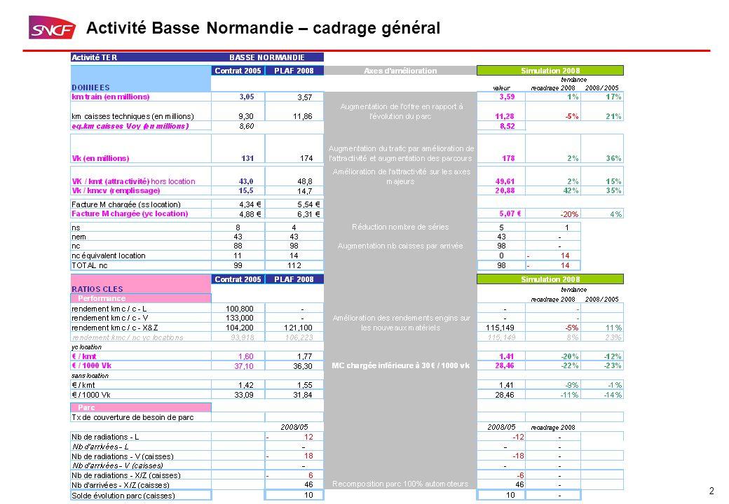 2 Activité Basse Normandie – cadrage général
