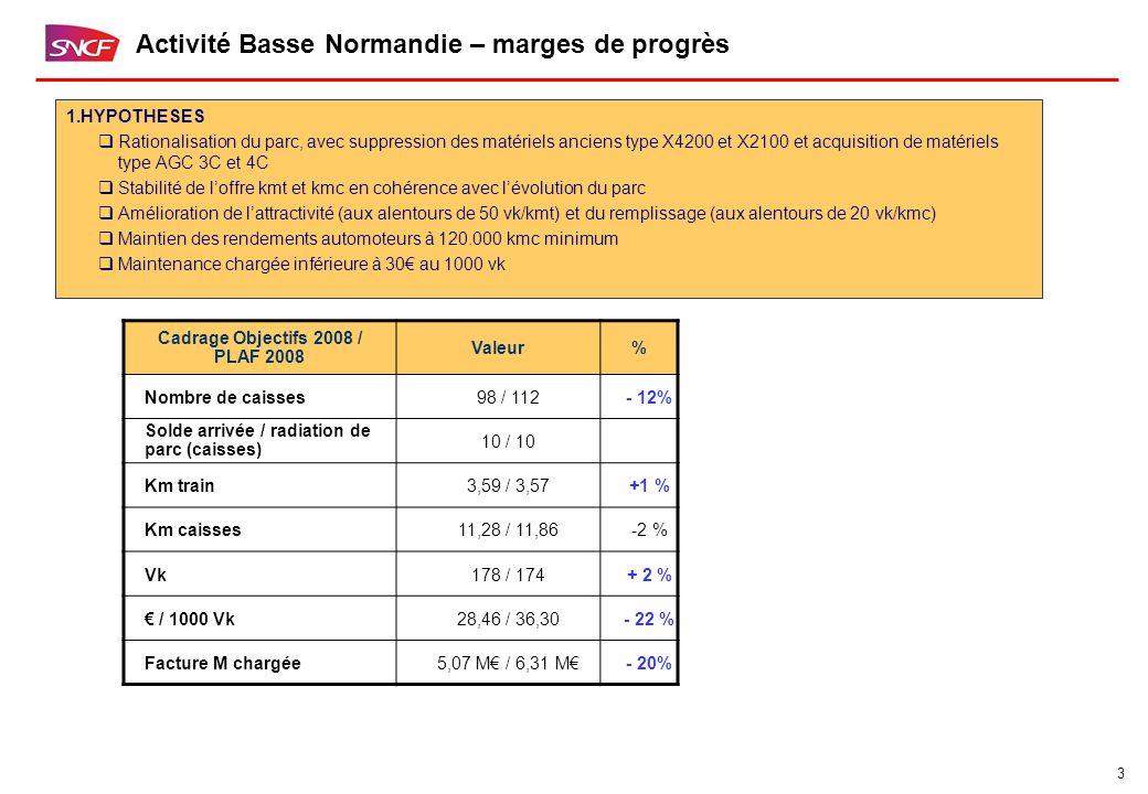 3 Activité Basse Normandie – marges de progrès Cadrage Objectifs 2008 / PLAF 2008 Valeur% Nombre de caisses98 / 112- 12% Solde arrivée / radiation de