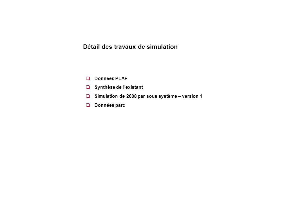  Données PLAF  Synthèse de l'existant  Simulation de 2008 par sous système – version 1  Données parc Détail des travaux de simulation