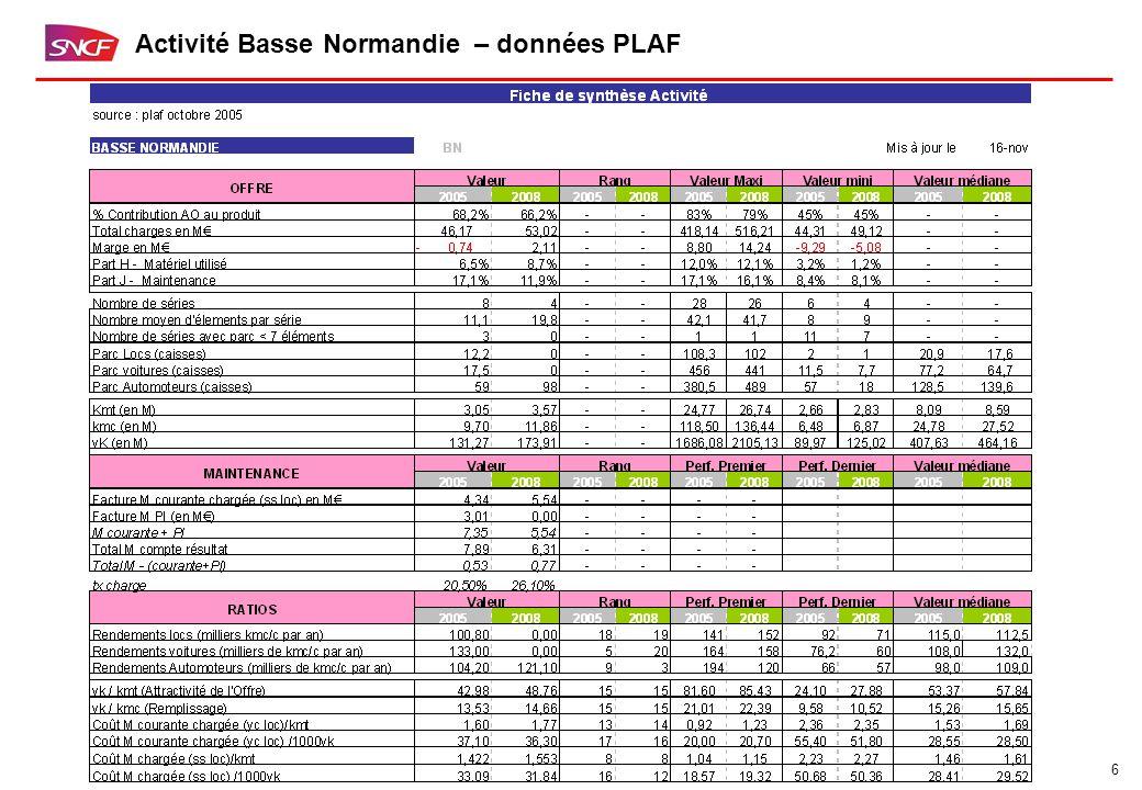 6 Activité Basse Normandie – données PLAF