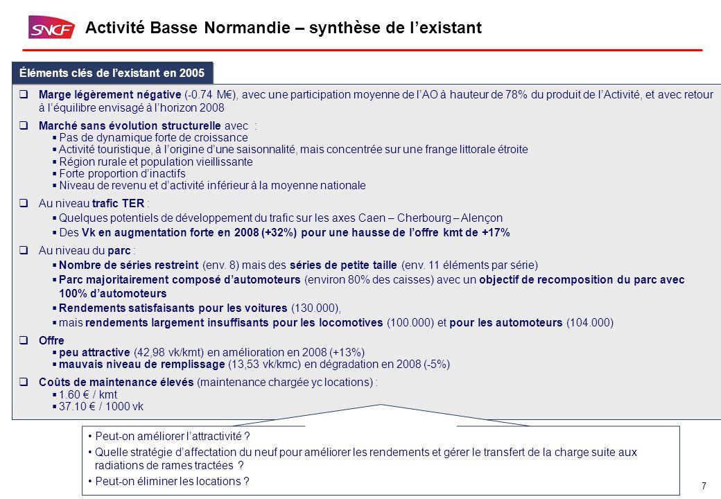 7 Activité Basse Normandie – synthèse de l'existant  Marge légèrement négative (-0.74 M€), avec une participation moyenne de l'AO à hauteur de 78% du