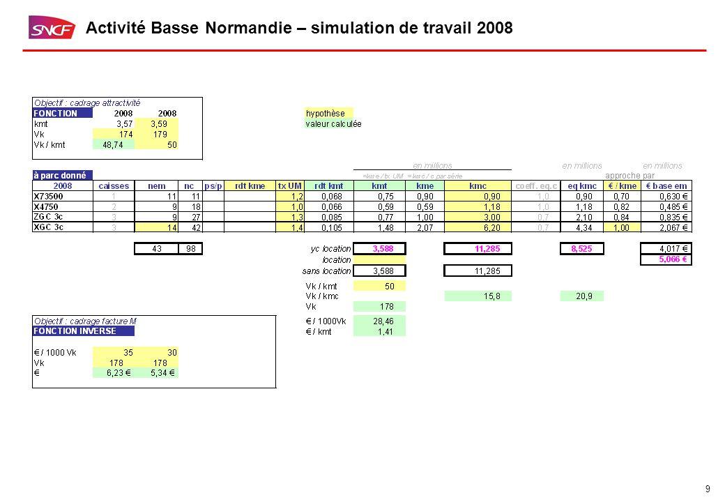 9 Activité Basse Normandie – simulation de travail 2008