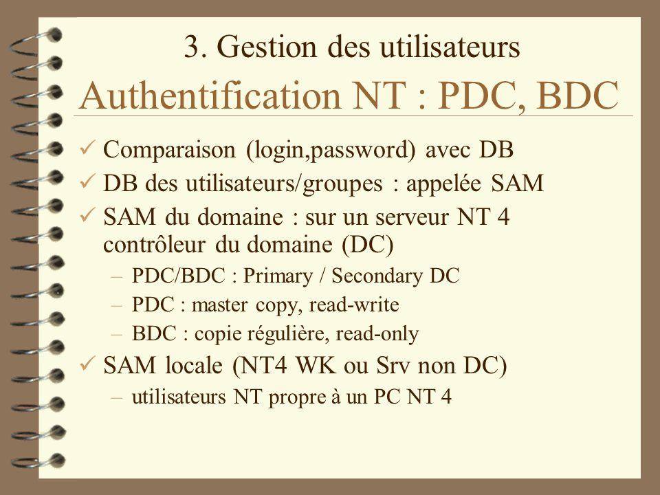 3. Gestion des utilisateurs Authentification NT : PDC, BDC Comparaison (login,password) avec DB DB des utilisateurs/groupes : appelée SAM SAM du domai