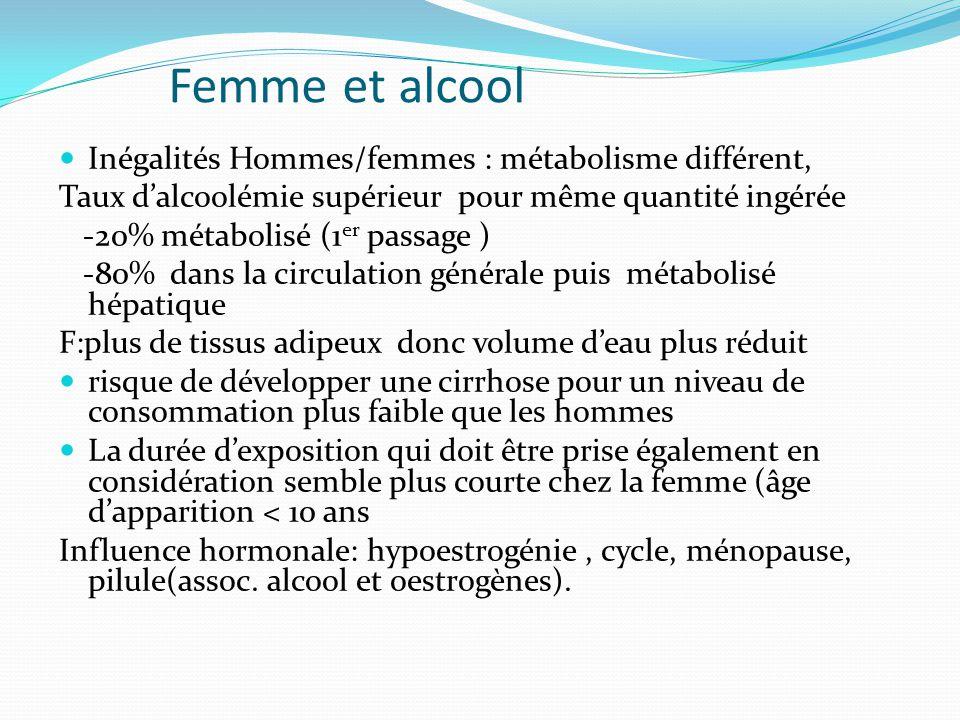 Femme et alcool Inégalités Hommes/femmes : métabolisme différent, Taux d'alcoolémie supérieur pour même quantité ingérée -20% métabolisé (1 er passage