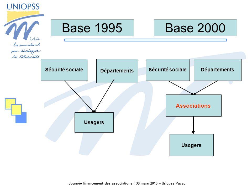 Journée financement des associations - 30 mars 2010 – Uriopss Pacac Sécurité sociale Associations Base 1995 Sécurité sociale Départements Usagers Base 2000 Départements Usagers