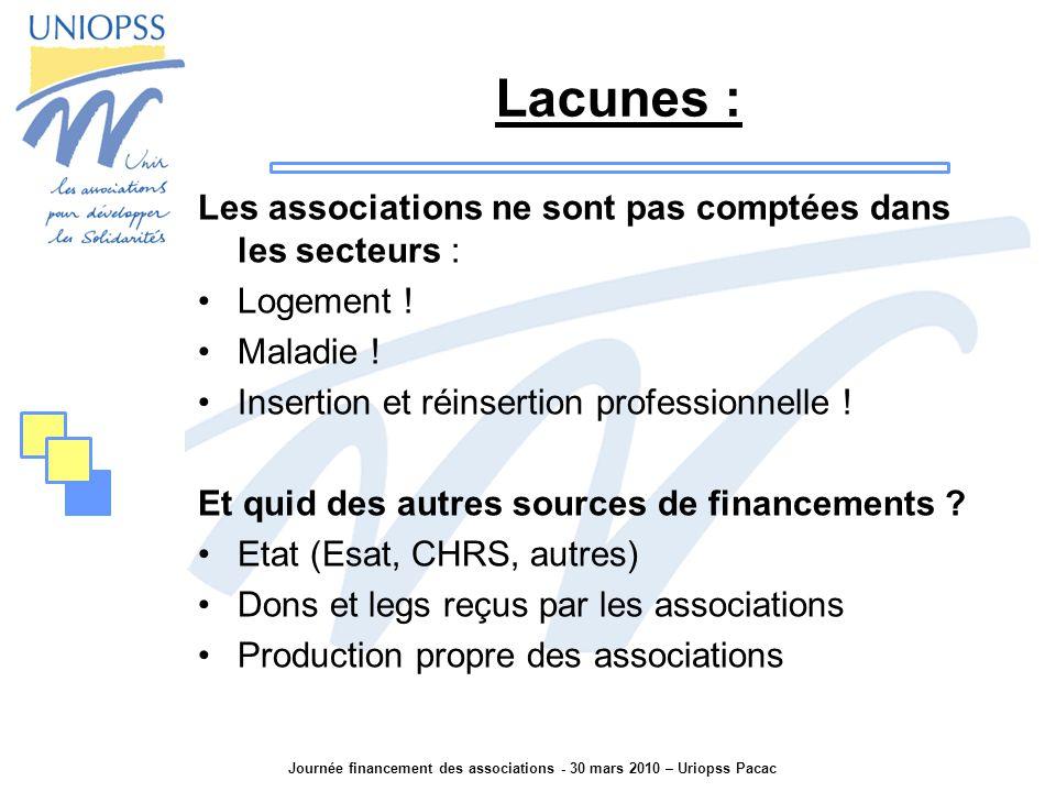 Journée financement des associations - 30 mars 2010 – Uriopss Pacac Lacunes : Les associations ne sont pas comptées dans les secteurs : Logement .