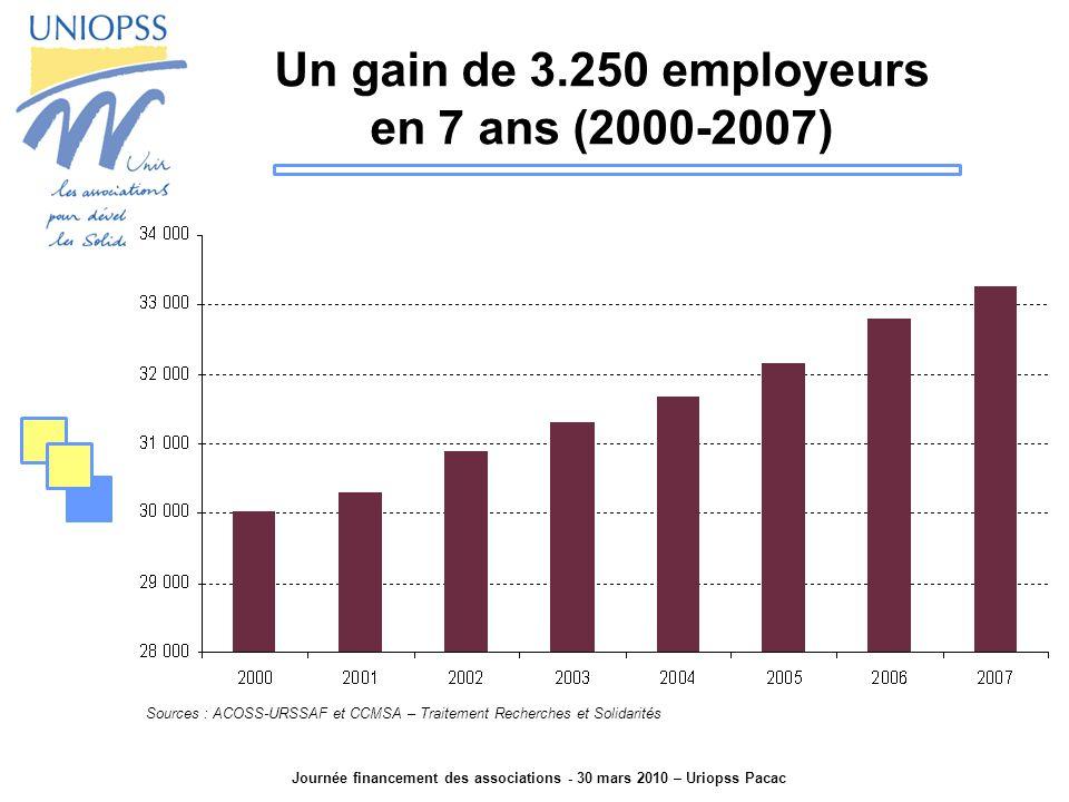 Journée financement des associations - 30 mars 2010 – Uriopss Pacac Un gain de 3.250 employeurs en 7 ans (2000-2007) Sources : ACOSS-URSSAF et CCMSA – Traitement Recherches et Solidarités