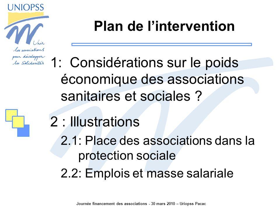 Journée financement des associations - 30 mars 2010 – Uriopss Pacac Plan de l'intervention 1: Considérations sur le poids économique des associations sanitaires et sociales .