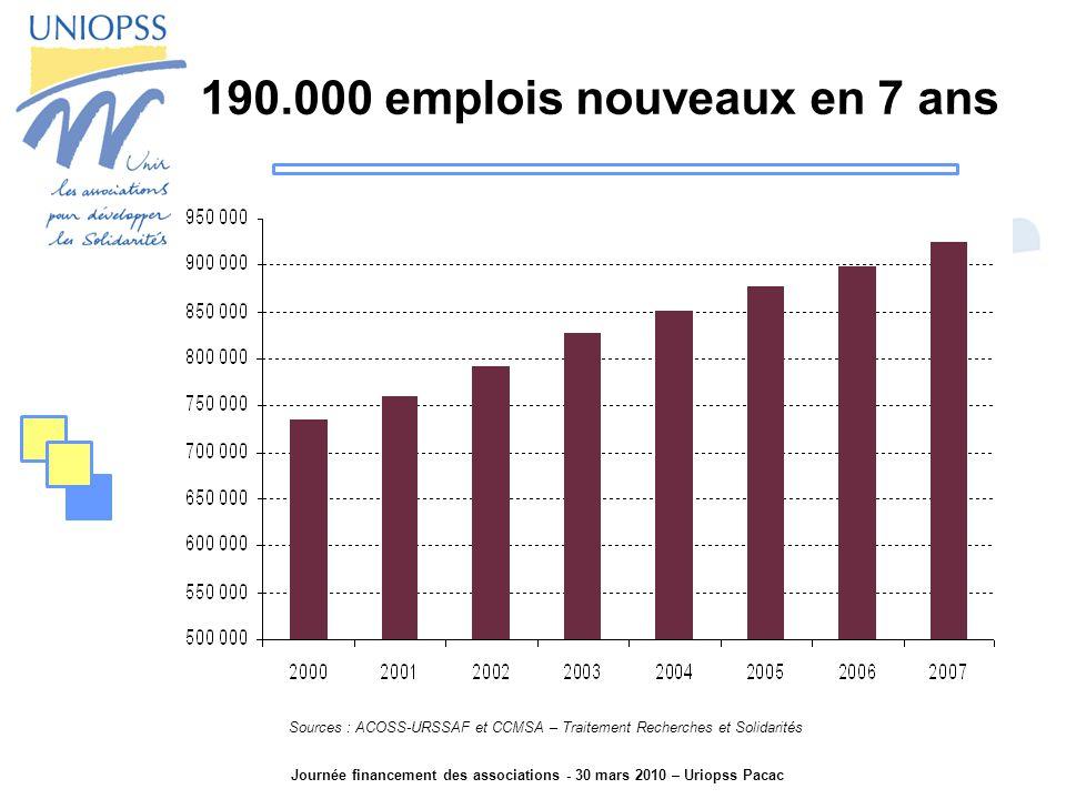 Journée financement des associations - 30 mars 2010 – Uriopss Pacac 190.000 emplois nouveaux en 7 ans Sources : ACOSS-URSSAF et CCMSA – Traitement Recherches et Solidarités