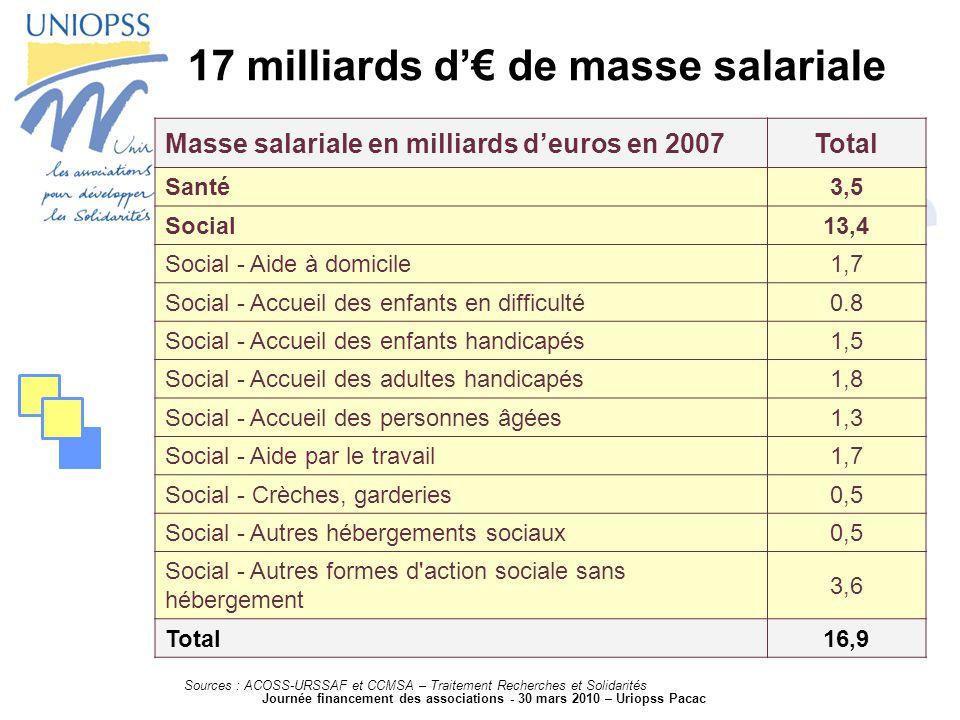 Journée financement des associations - 30 mars 2010 – Uriopss Pacac 17 milliards d'€ de masse salariale Masse salariale en milliards d'euros en 2007Total Santé3,5 Social13,4 Social - Aide à domicile1,7 Social - Accueil des enfants en difficulté0.8 Social - Accueil des enfants handicapés1,5 Social - Accueil des adultes handicapés1,8 Social - Accueil des personnes âgées1,3 Social - Aide par le travail1,7 Social - Crèches, garderies0,5 Social - Autres hébergements sociaux0,5 Social - Autres formes d action sociale sans hébergement 3,6 Total16,9 Sources : ACOSS-URSSAF et CCMSA – Traitement Recherches et Solidarités