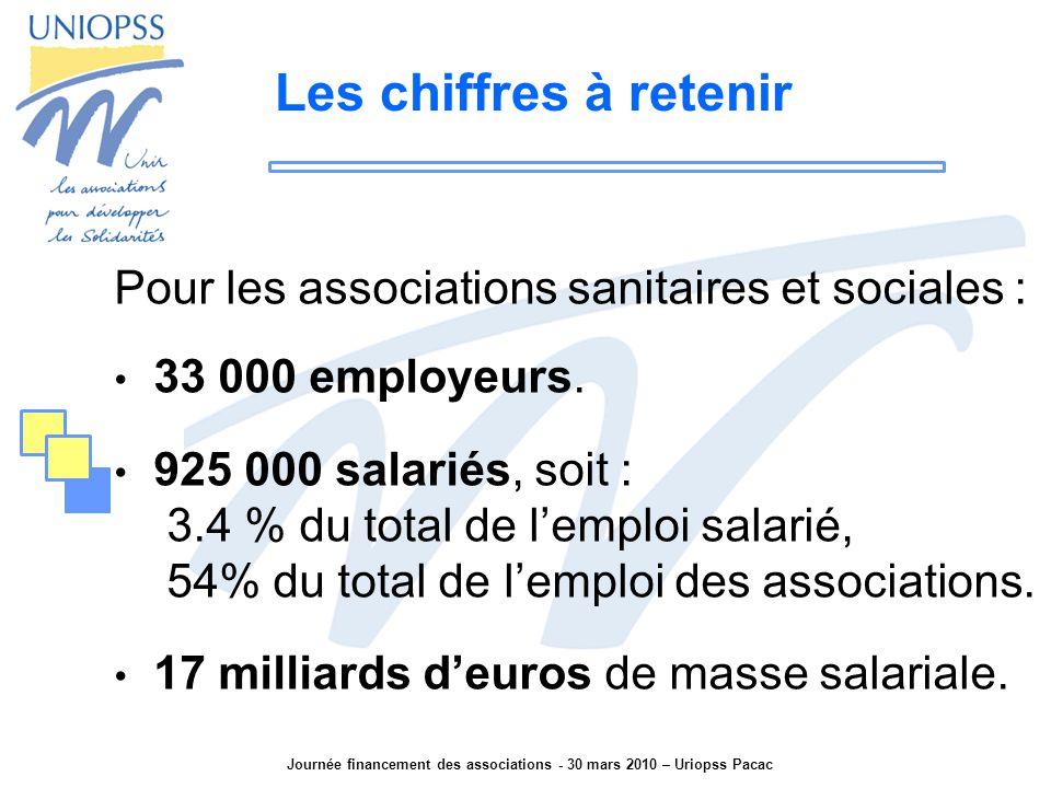 Journée financement des associations - 30 mars 2010 – Uriopss Pacac Les chiffres à retenir Pour les associations sanitaires et sociales : 33 000 employeurs.