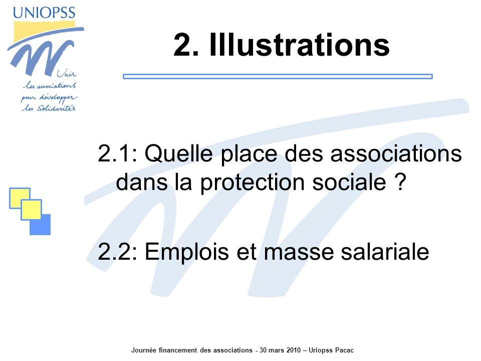 Journée financement des associations - 30 mars 2010 – Uriopss Pacac Pour cela, il faut se reporter aux comptes de la protection sociale et y isoler les flux destinés aux associations sanitaires et sociales.