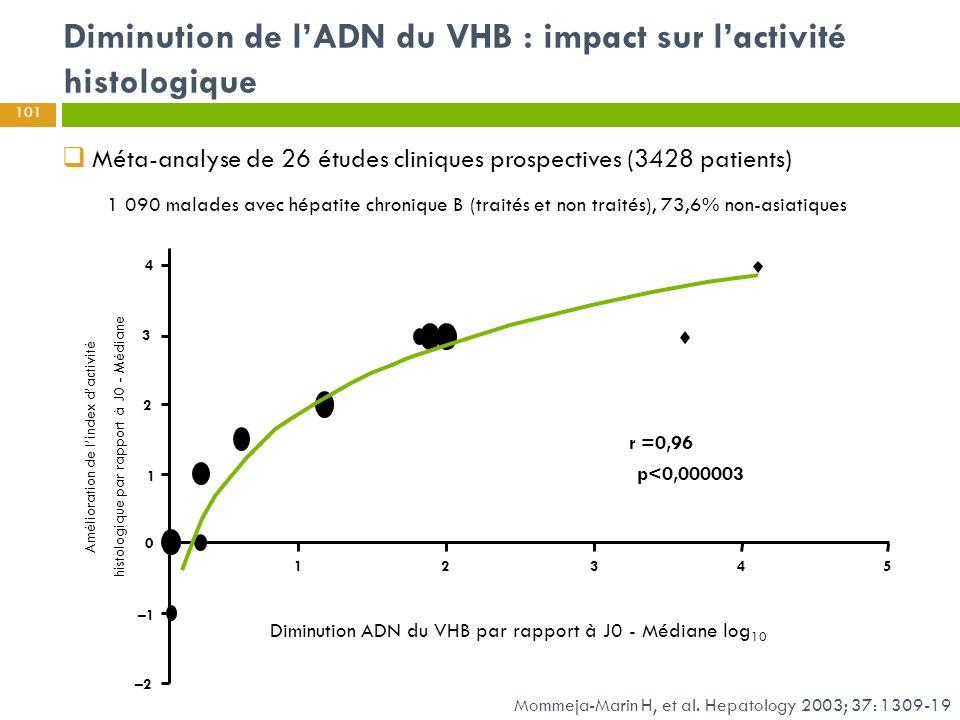  Méta-analyse de 26 études cliniques prospectives (3428 patients) 12 354 4 3 2 1 0 –1 –2 Diminution ADN du VHB par rapport à J0 - Médiane log 10 Amél