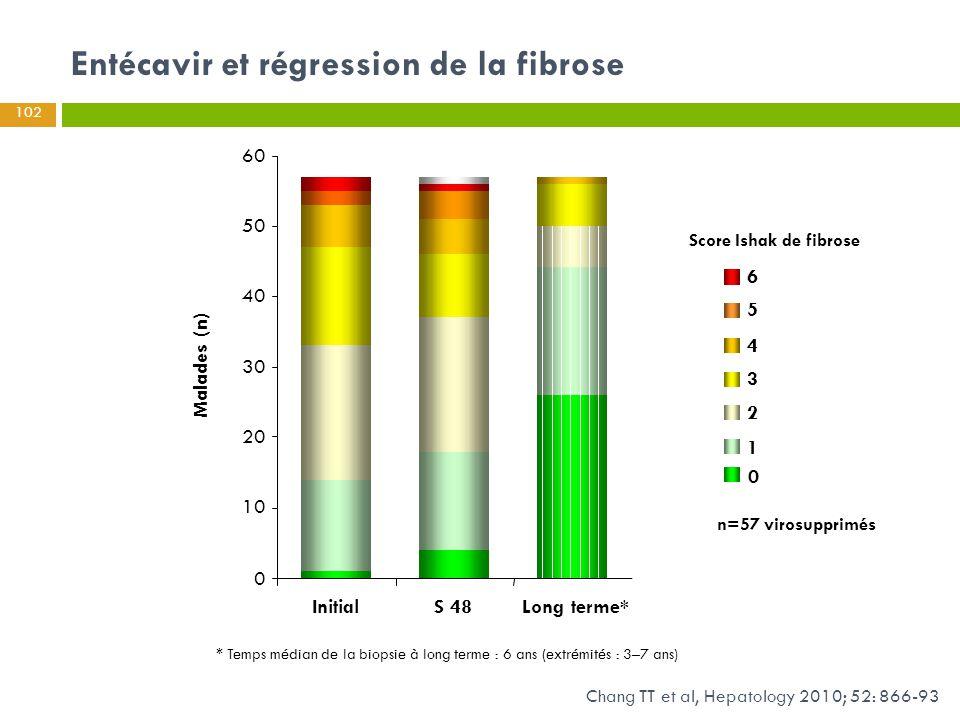 Score Ishak de fibrose 1 2 3 4 5 6 0 n=57 virosupprimés Malades (n) InitialS 48Long terme* 10 20 30 40 50 60 0 * Temps médian de la biopsie à long ter