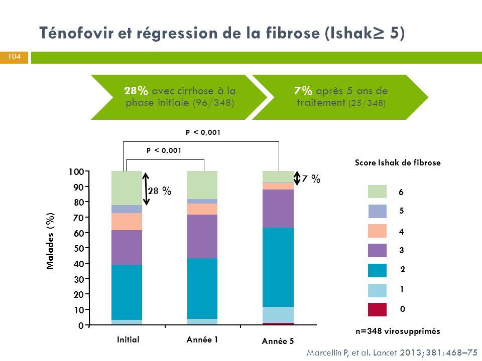Marcellin P, et al. Lancet 2013; 381: 468–75 Ténofovir et régression de la fibrose (Ishak≥ 5) 0 10 20 30 40 50 60 70 80 90 100 P<0,001 P<0.001, 6 5 4