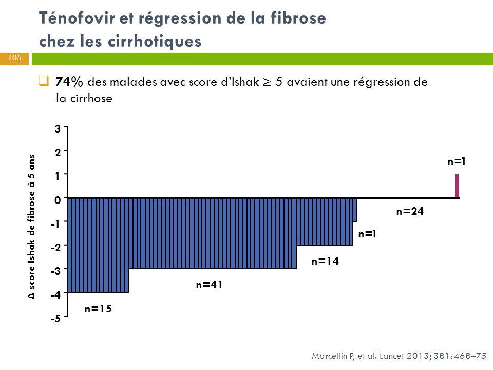 Δ score Ishak de fibrose à 5 ans Ténofovir et régression de la fibrose chez les cirrhotiques Marcellin P, et al. Lancet 2013; 381: 468–75  74% des ma