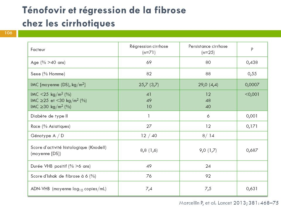 Ténofovir et régression de la fibrose chez les cirrhotiques Marcellin P, et al. Lancet 2013; 381: 468–75 106