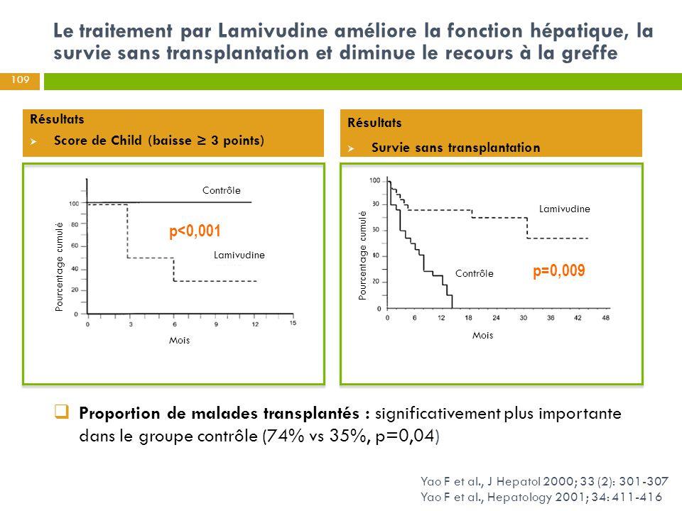 109 Le traitement par Lamivudine améliore la fonction hépatique, la survie sans transplantation et diminue le recours à la greffe p<0,001 Yao F et al.