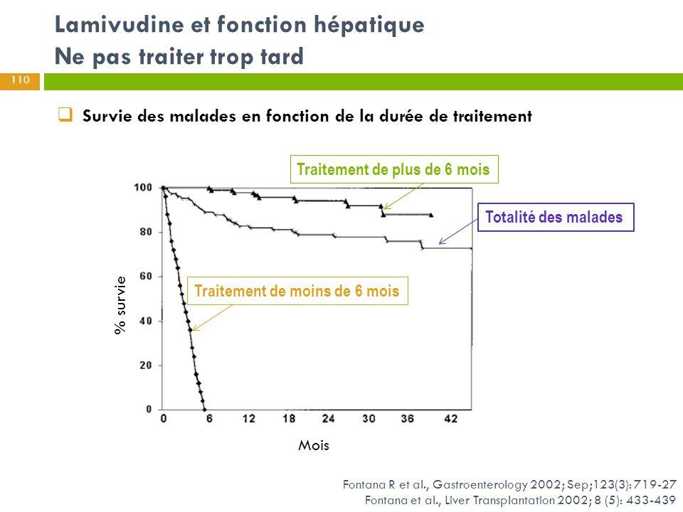 Lamivudine et fonction hépatique Ne pas traiter trop tard Fontana R et al., Gastroenterology 2002; Sep;123(3): 719-27 Fontana et al., Liver Transplant