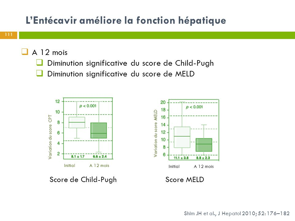 L'Entécavir améliore la fonction hépatique Shim JH et al., J Hepatol 2010; 52: 176–182  A 12 mois  Diminution significative du score de Child-Pugh 