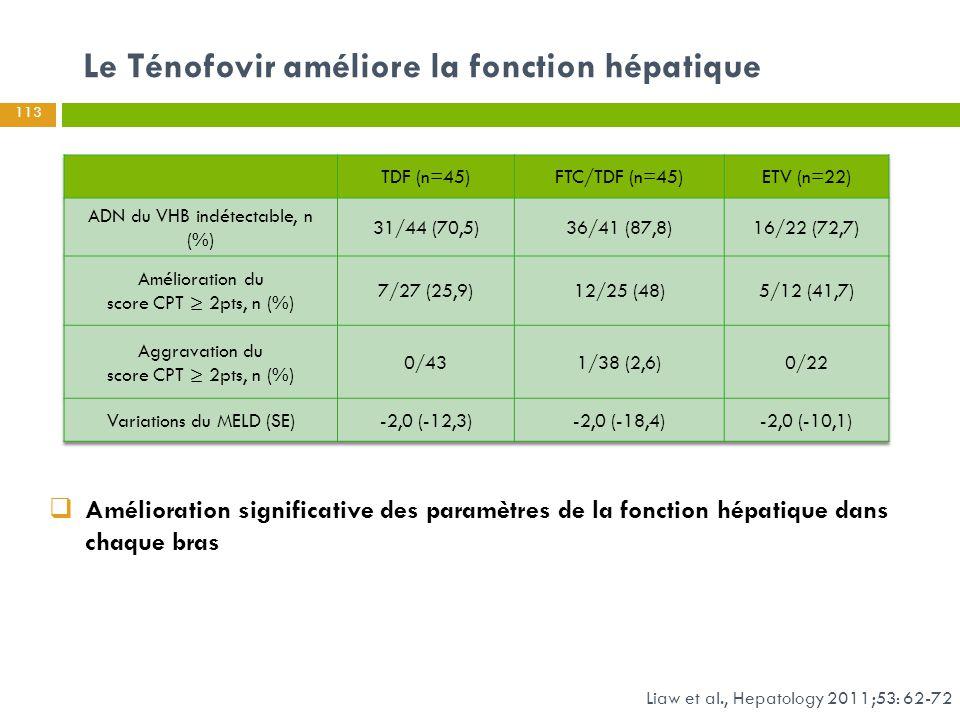 Le Ténofovir améliore la fonction hépatique Liaw et al., Hepatology 2011;53: 62-72  Amélioration significative des paramètres de la fonction hépatiqu