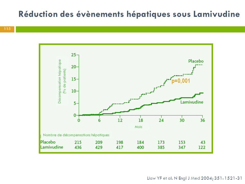 Réduction des évènements hépatiques sous Lamivudine p=0,001 Liaw YF et al. N Engl J Med 2004; 351: 1521-31 115 Mois Décompensation hépatique (% de pat