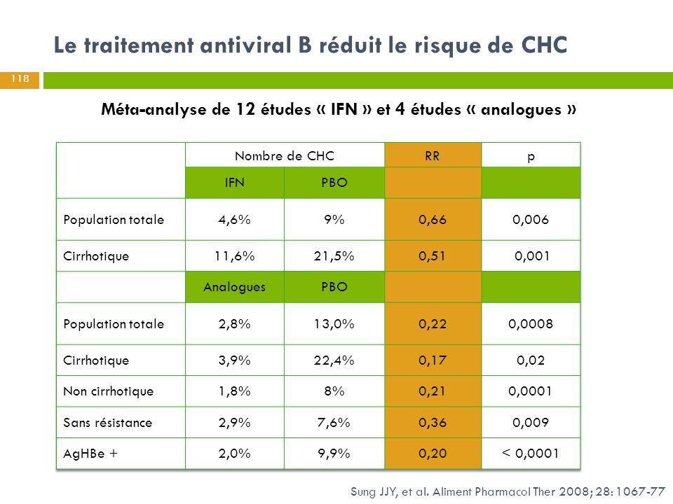 Sung JJY, et al. Aliment Pharmacol Ther 2008; 28: 1067-77 Le traitement antiviral B réduit le risque de CHC Méta-analyse de 12 études « IFN » et 4 étu