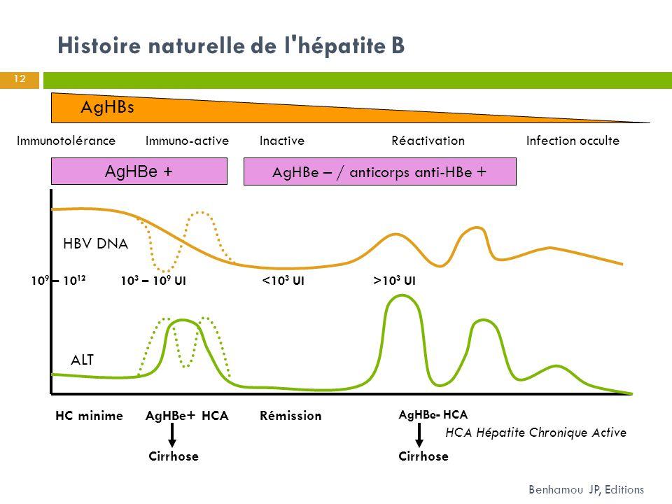 10 9 – 10 12 10 3 – 10 9 UI<10 3 UI>10 3 UI AgHBe + AgHBe – / anticorps anti-HBe + AgHBs HBV DNA ALT ImmunotoléranceImmuno-activeInactiveRéactivationI