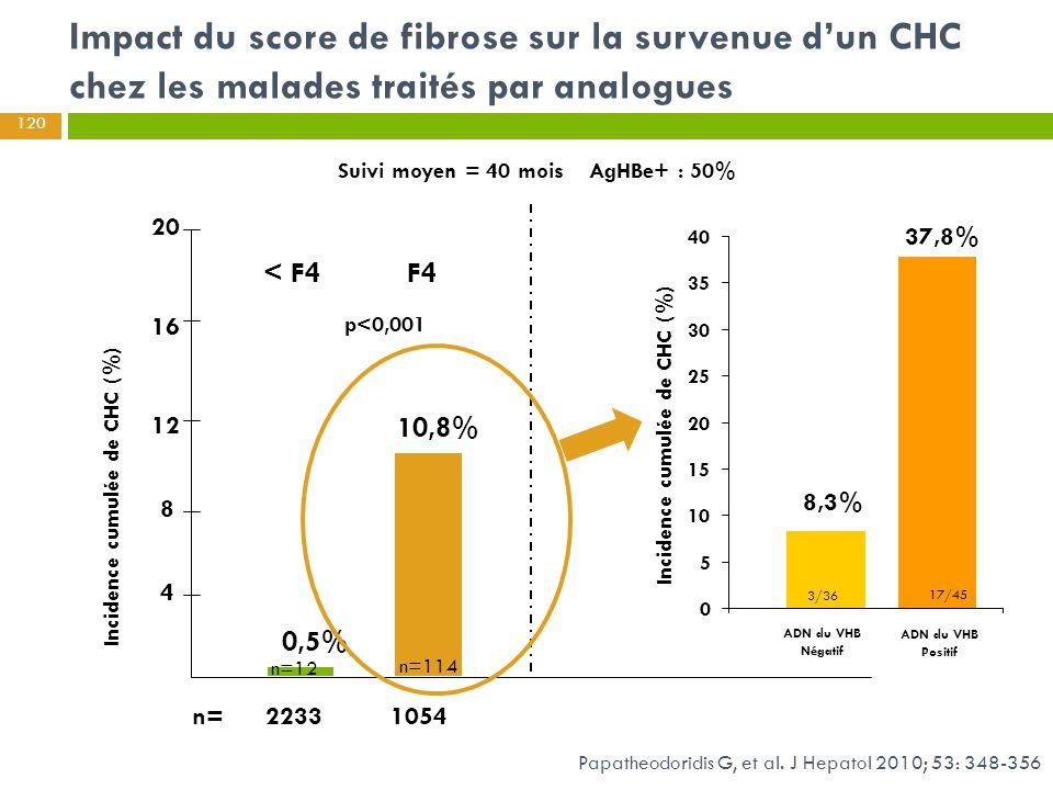 Impact du score de fibrose sur la survenue d'un CHC chez les malades traités par analogues Suivi moyen = 40 mois AgHBe+ : 50% Incidence cumulée de CHC